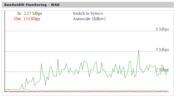 My router's bandwidth graph shows that I'm only using about 25% of my Internet connection when trying to stream Netflix without a VPN.